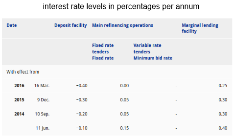 interest rate levels
